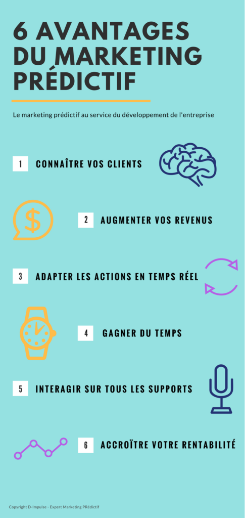avantages marketing predictif