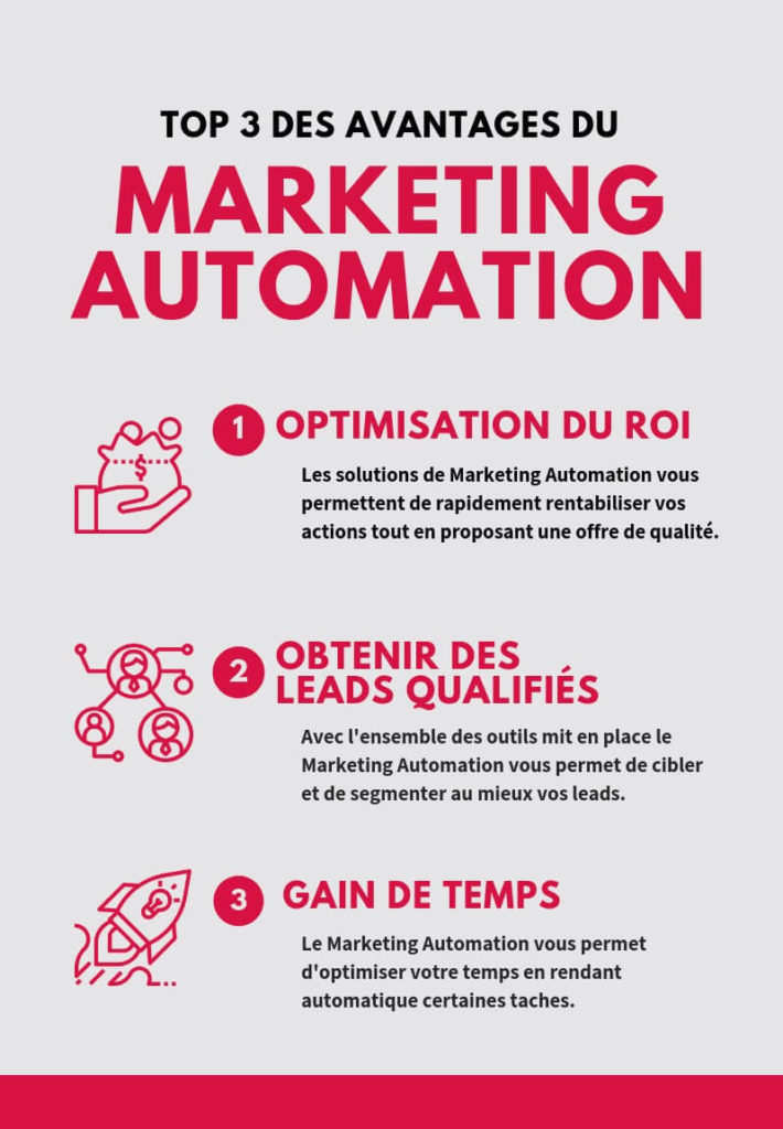 info marketing automation