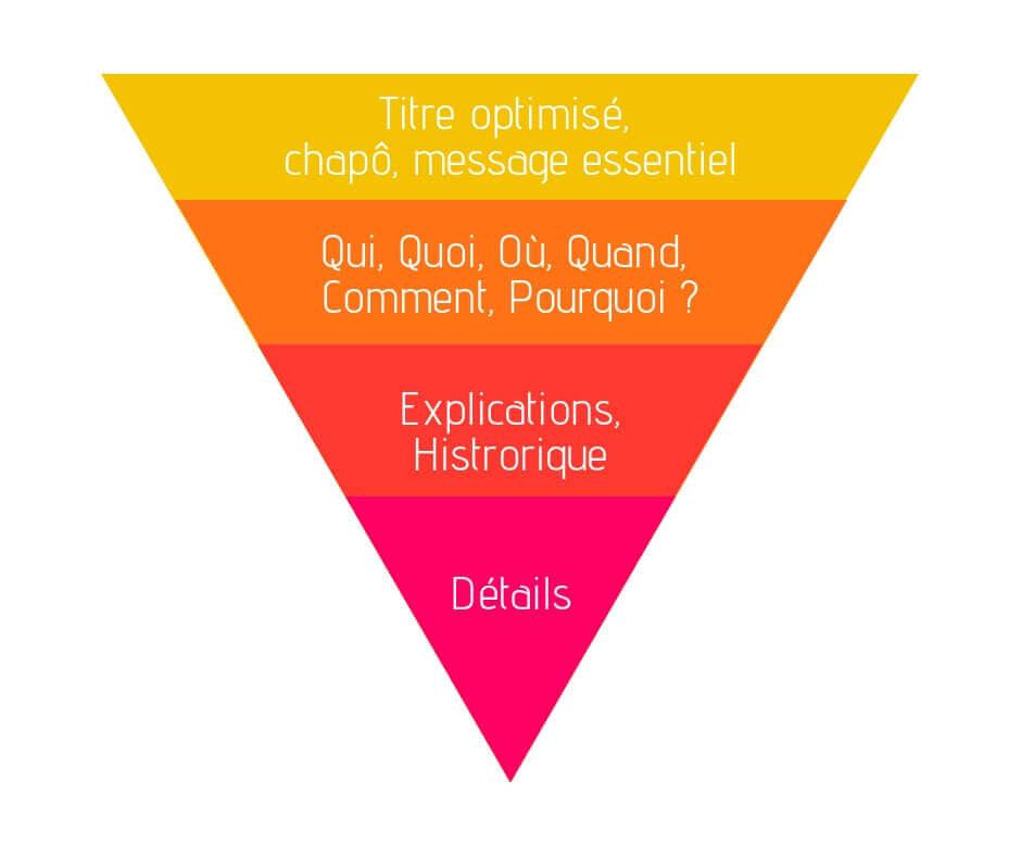 pyramide inversé