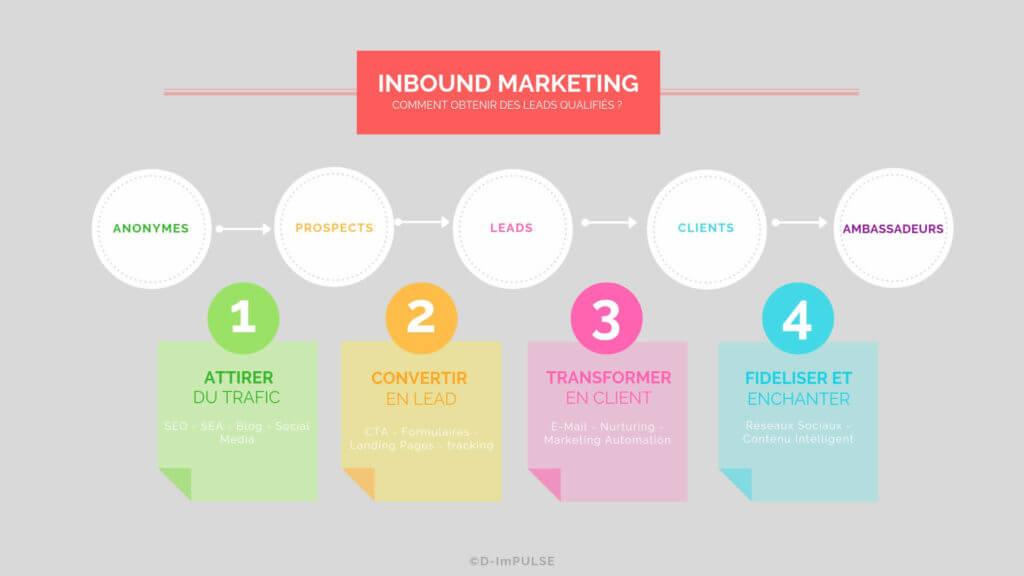 inbound marketing, marketing funnel, fidélisation clients, schéma tunnel de conversion
