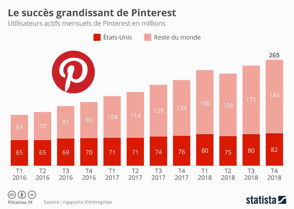 Pinterest en chiffre